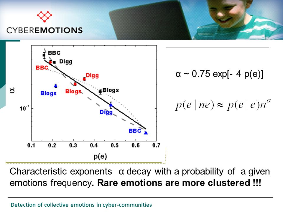 α ~ 0.75 exp[- 4 p(e)] Characteristic exponents α decay with a probability of a given emotions frequency. Rare emotions are more clustered !!!
